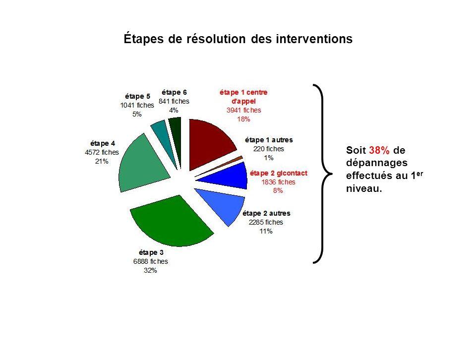 Étapes de résolution des interventions