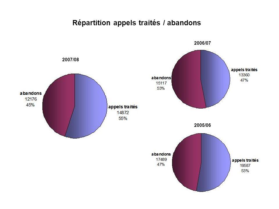 Répartition appels traités / abandons