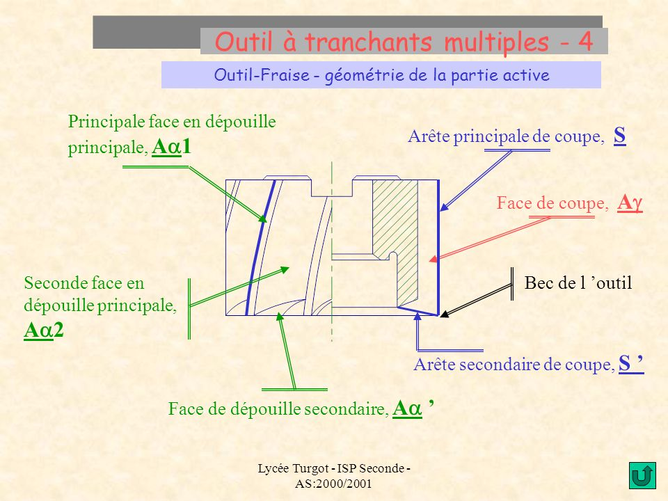Outil à tranchants multiples - 4