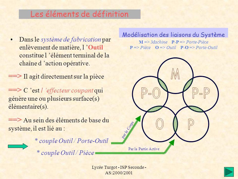 Les éléments de définition