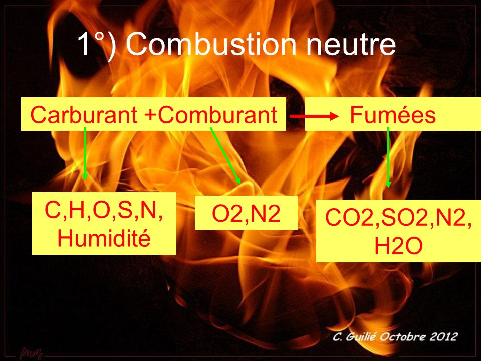 1°) Combustion neutre Carburant +Comburant Fumées C,H,O,S,N,Humidité