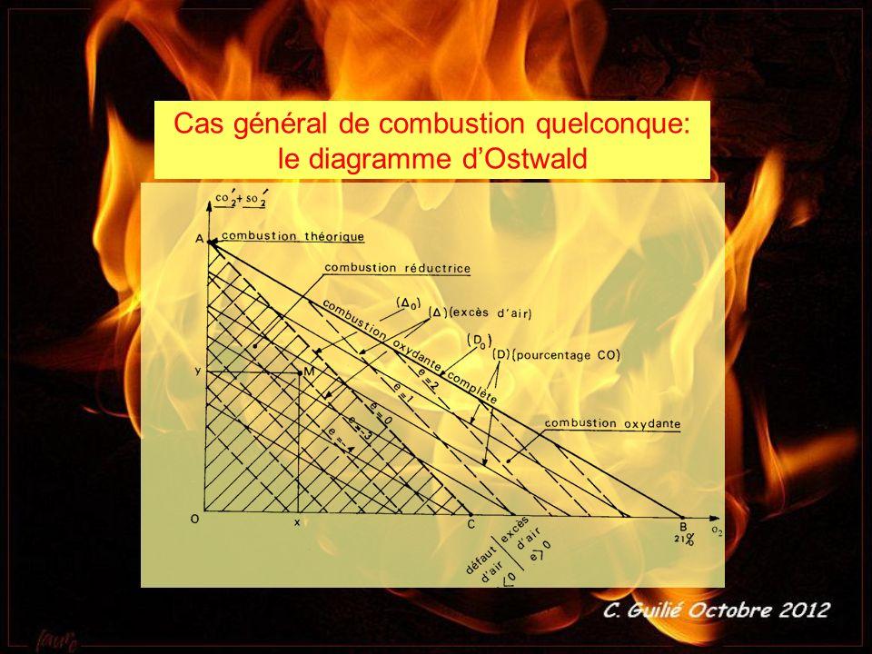 Cas général de combustion quelconque: le diagramme d'Ostwald
