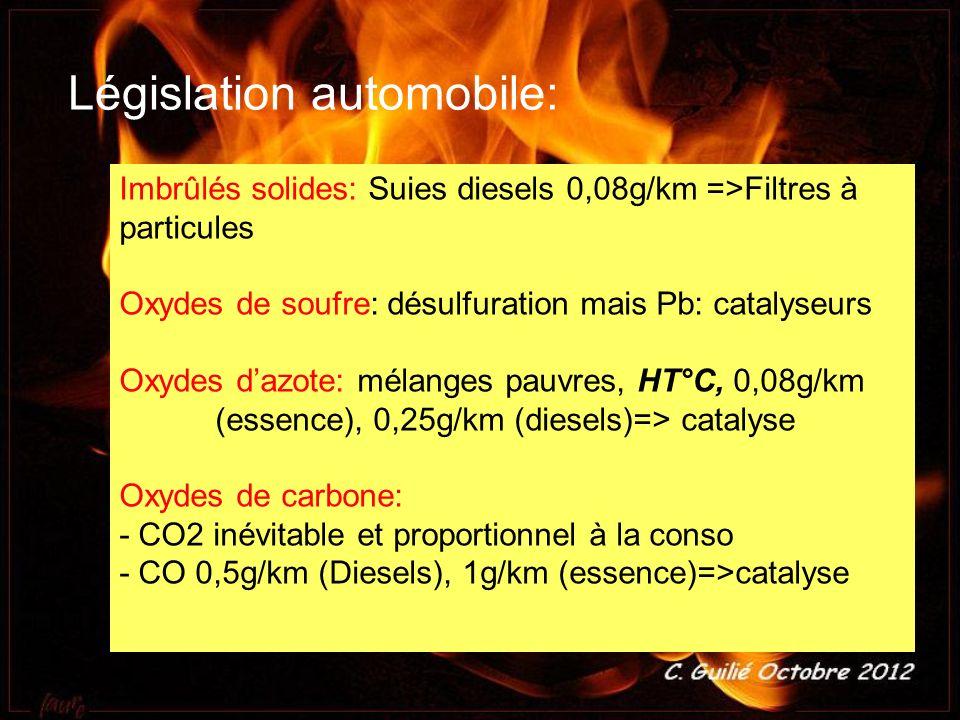 Législation automobile: