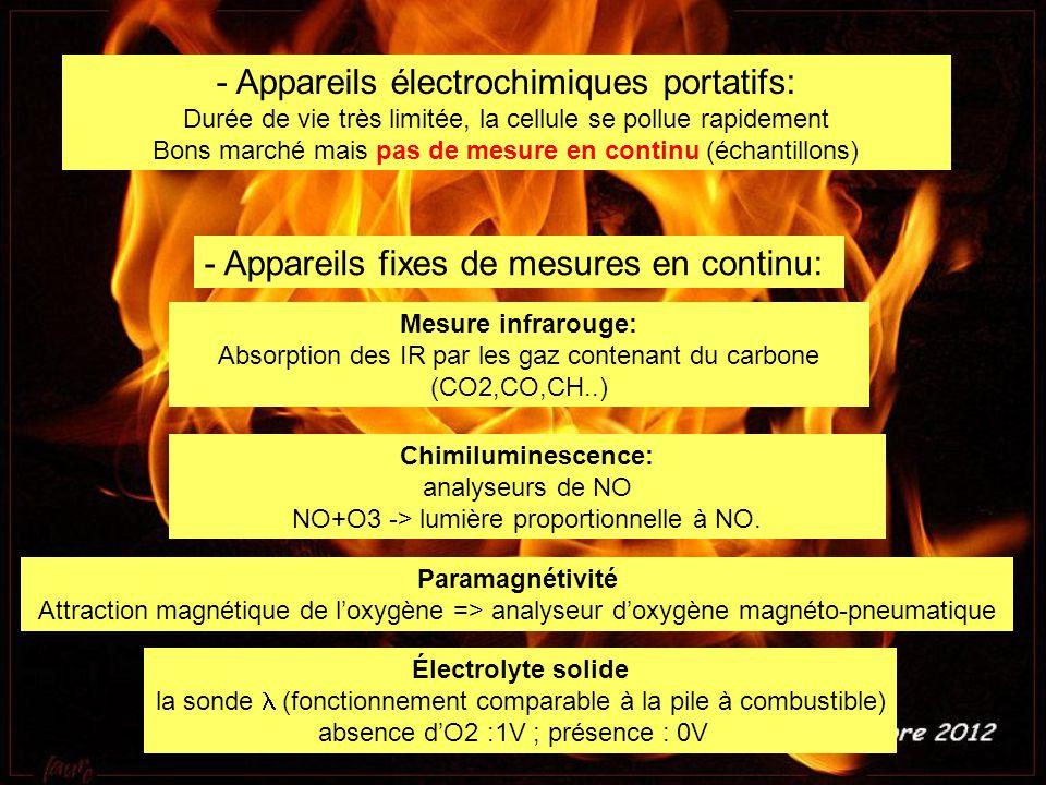 - Appareils électrochimiques portatifs: