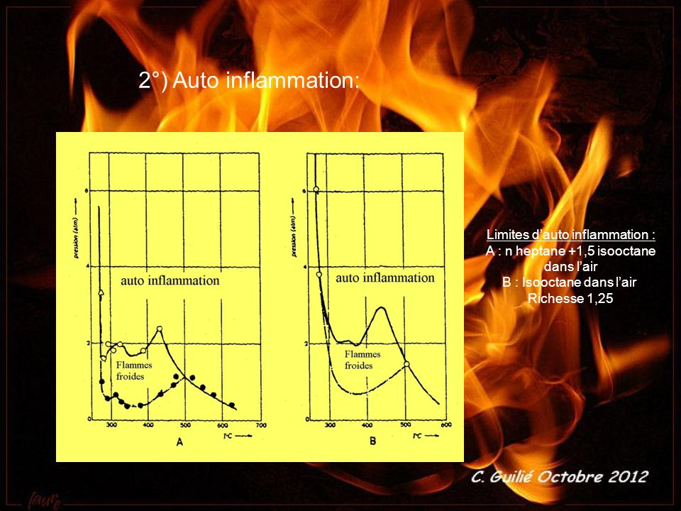 2°) Auto inflammation: Limites d'auto inflammation :