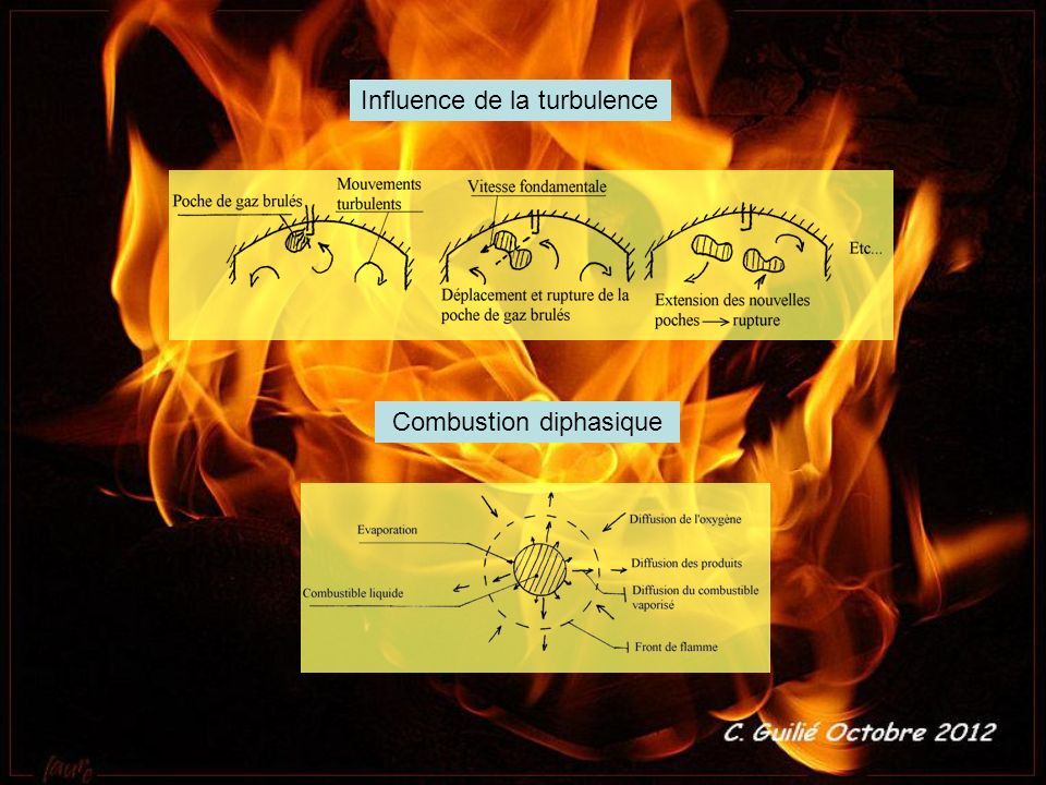 Combustion diphasique