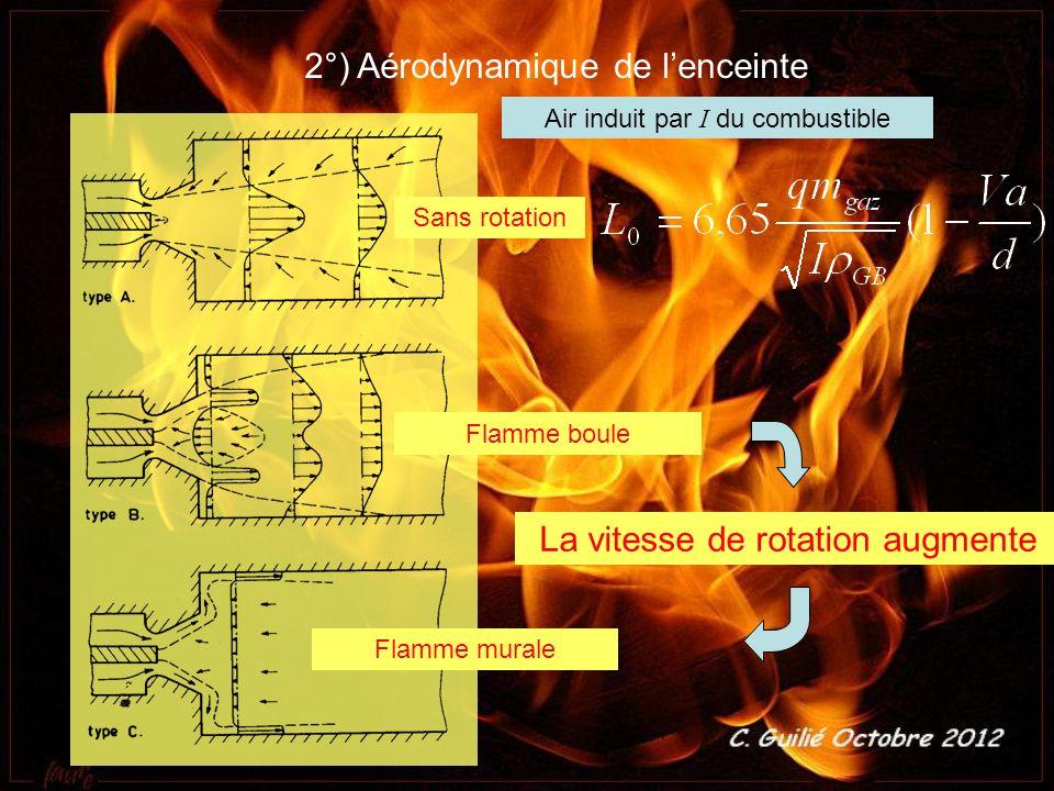 2°) Aérodynamique de l'enceinte