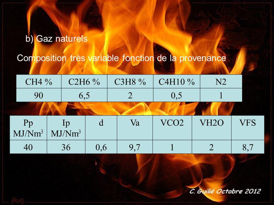 b) Gaz naturels Composition très variable fonction de la provenance. CH4 % C2H6 % C3H8 % C4H10 %