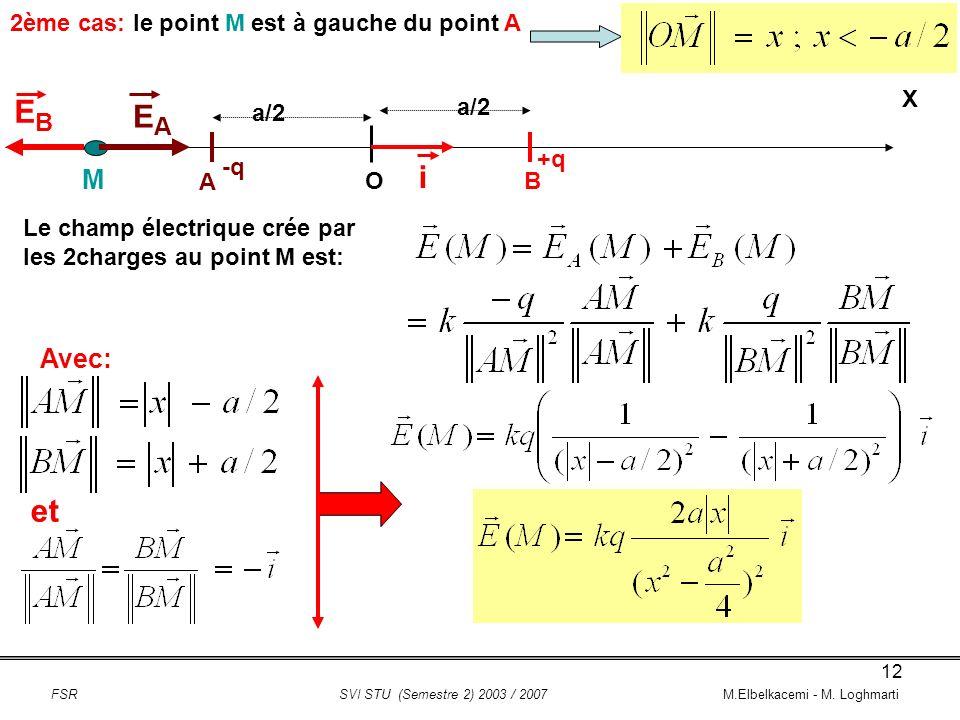 EB EA i et M Avec: 2ème cas: le point M est à gauche du point A X a/2