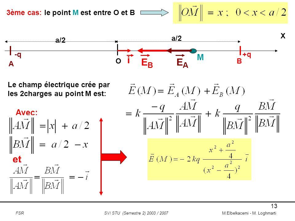 i EB EA et M Avec: 3ème cas: le point M est entre O et B X a/2 a/2 -q