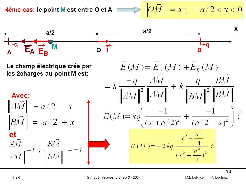 EA i EB et M Avec: 4ème cas: le point M est entre O et A X a/2 a/2 -q