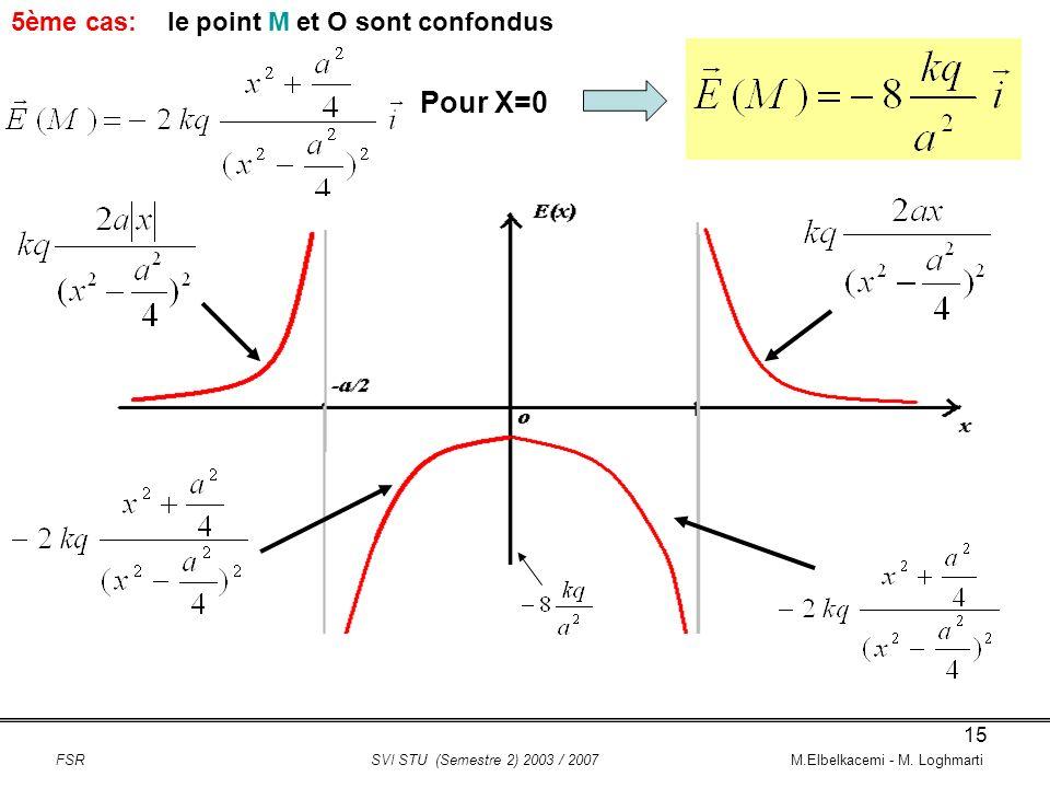 Pour X=0 5ème cas: le point M et O sont confondus