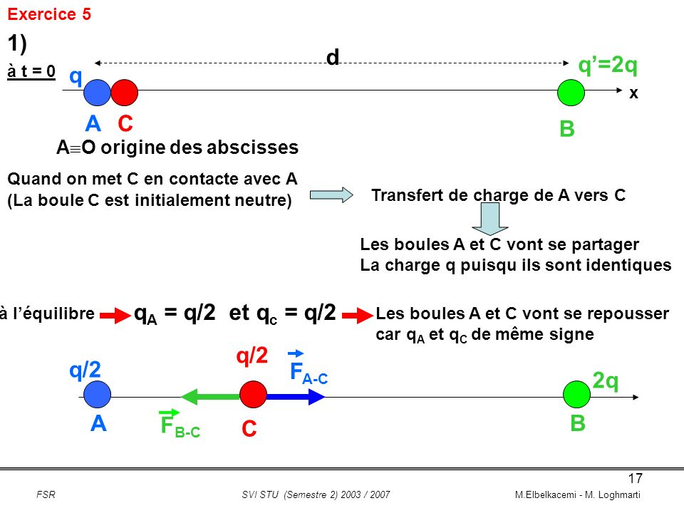 1) d q'=2q q A C B qA = q/2 et qc = q/2 q/2 q/2 FA-C 2q A FB-C B C
