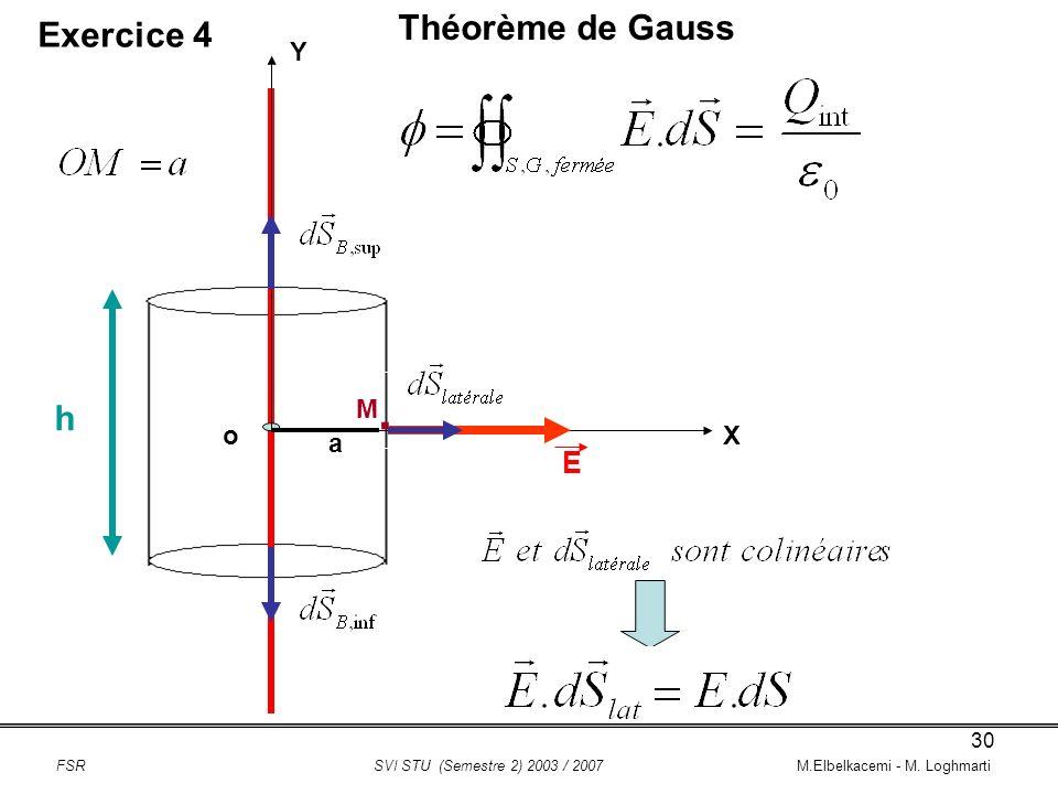 . Théorème de Gauss Exercice 4 h E Y M o X a