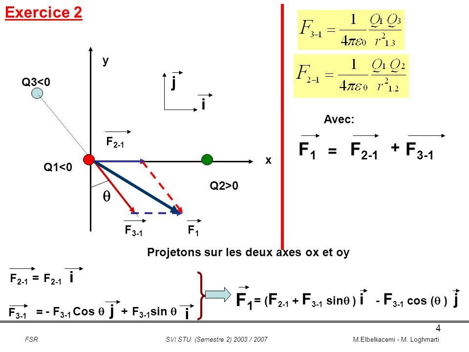 F1 F2-1 F3-1 F1 Exercice 2 j i + = q i j i y Q3<0 Avec: F2-1 x