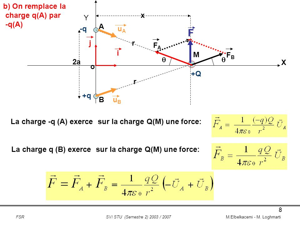F b) On remplace la charge q(A) par -q(A) x Y A -q uA j r FA i M FB 