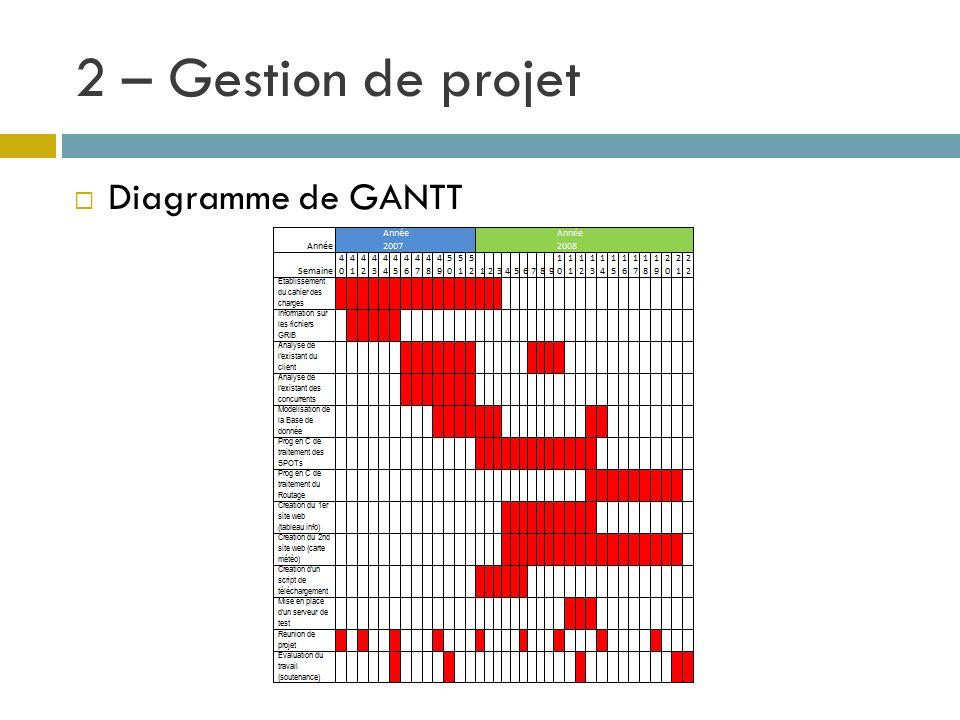 2 – Gestion de projet Diagramme de GANTT