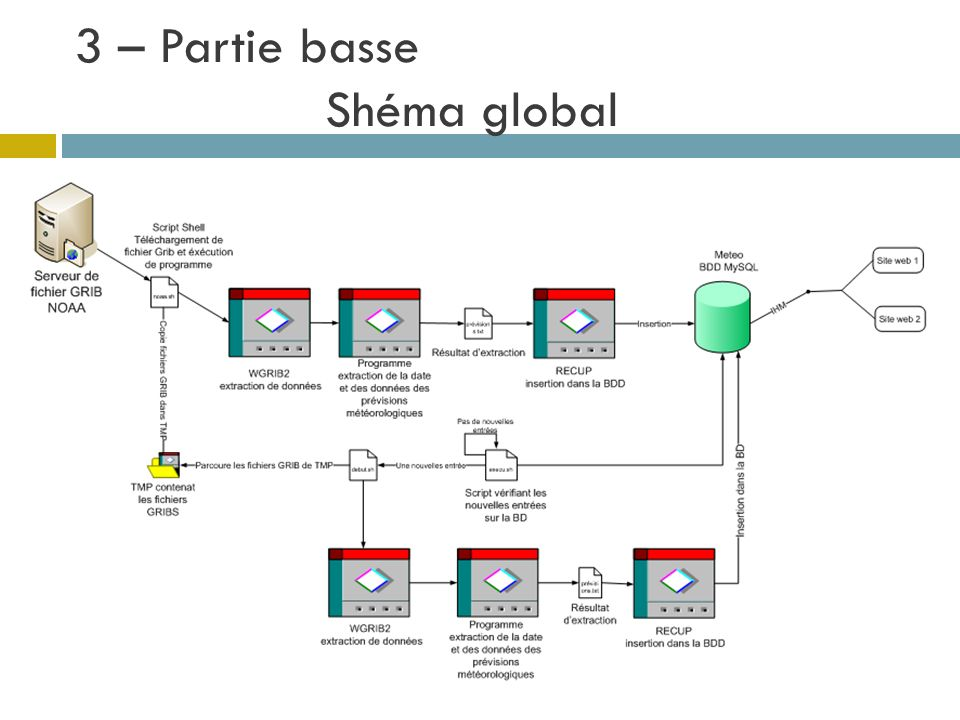 3 – Partie basse Shéma global