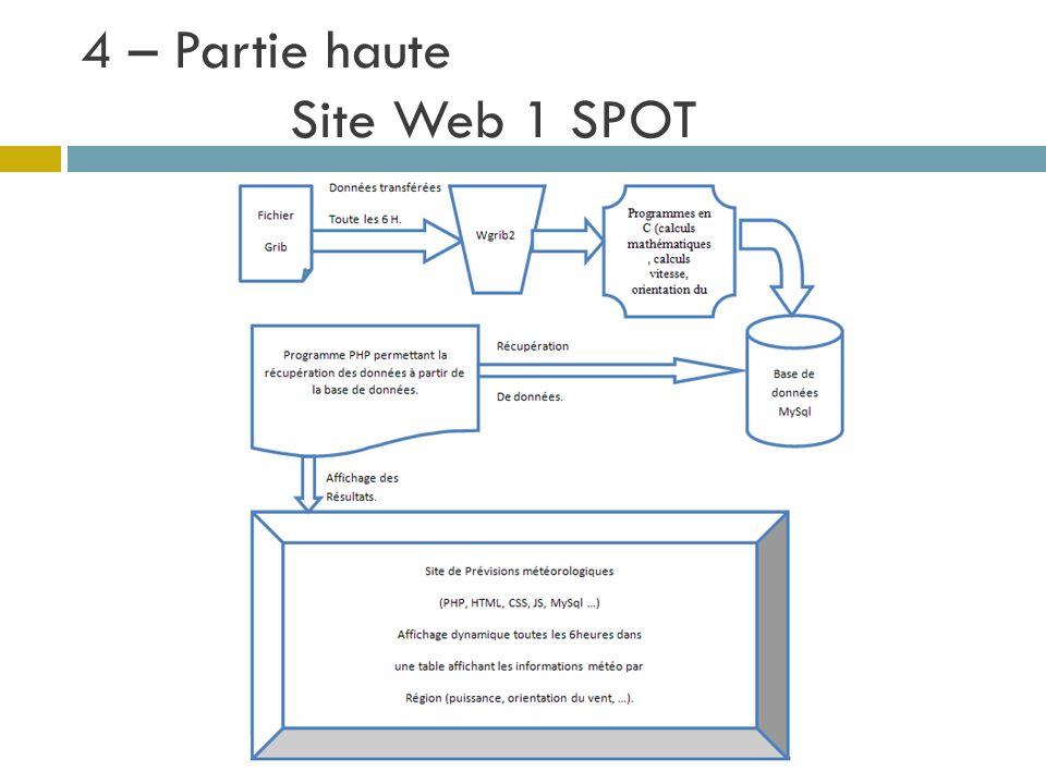 4 – Partie haute Site Web 1 SPOT