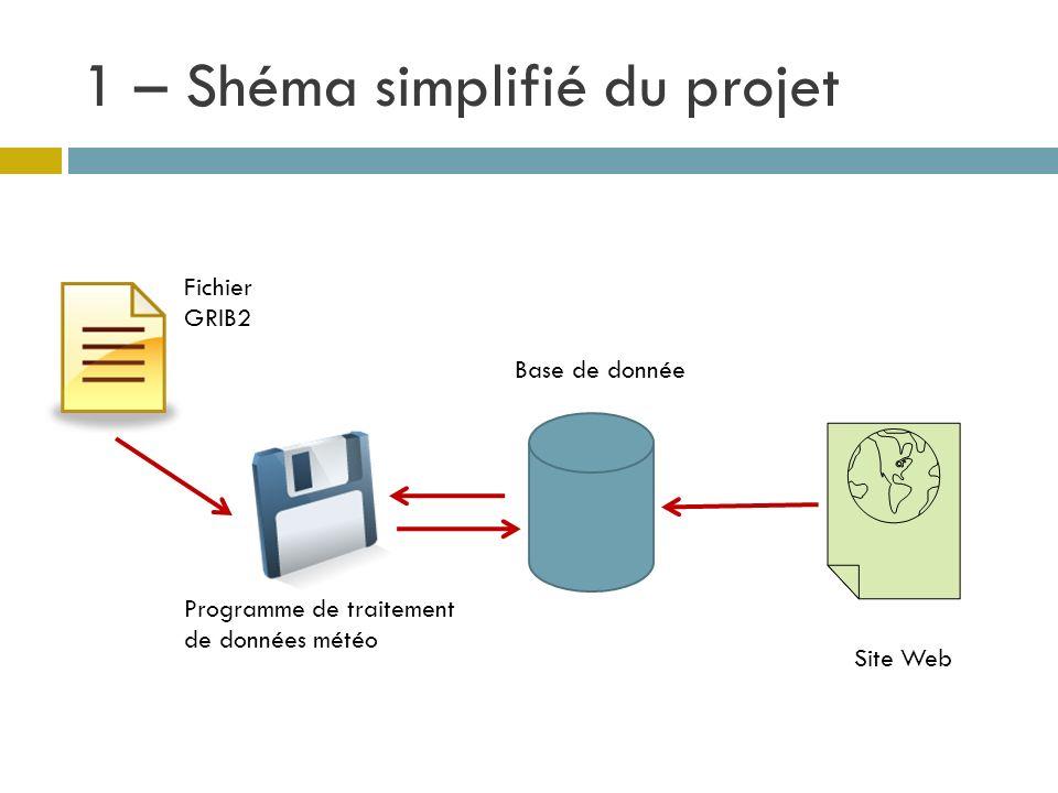 1 – Shéma simplifié du projet