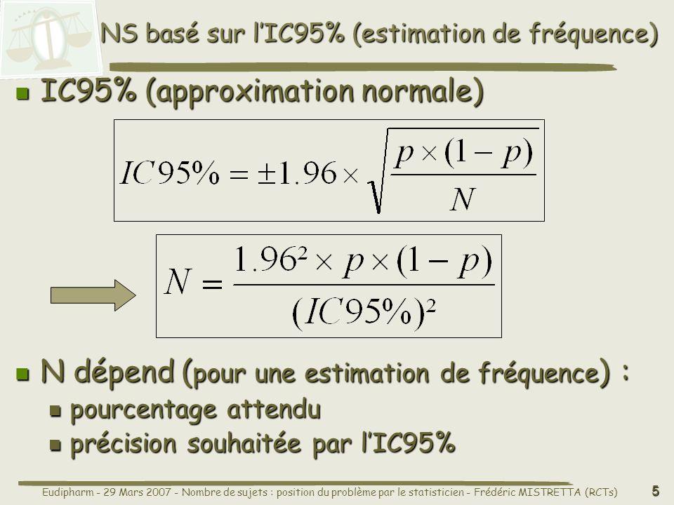 NS basé sur l'IC95% (estimation de fréquence)