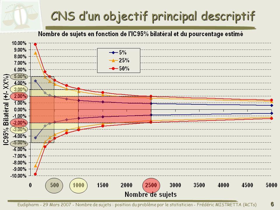 CNS d'un objectif principal descriptif