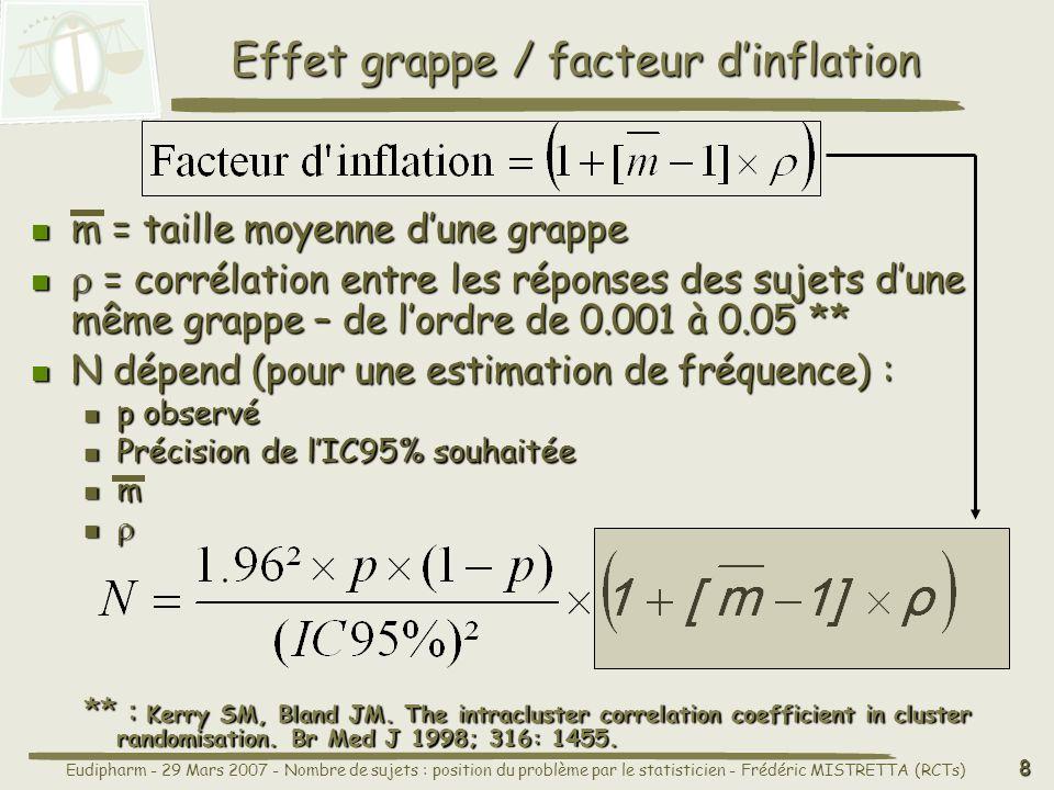 Effet grappe / facteur d'inflation