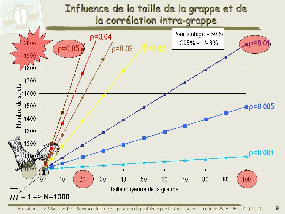 Influence de la taille de la grappe et de la corrélation intra-grappe