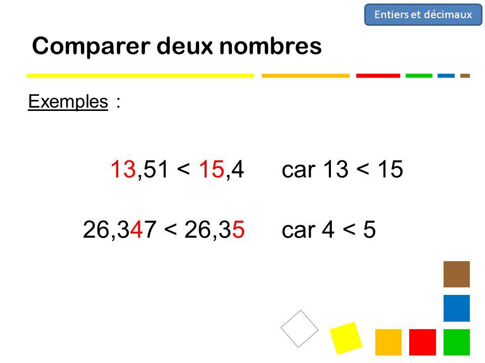 Comparer deux nombres 13,51 < 15,4 car 13 < 15 26,347 < 26,35