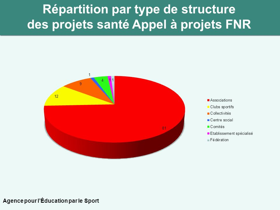 Répartition par type de structure