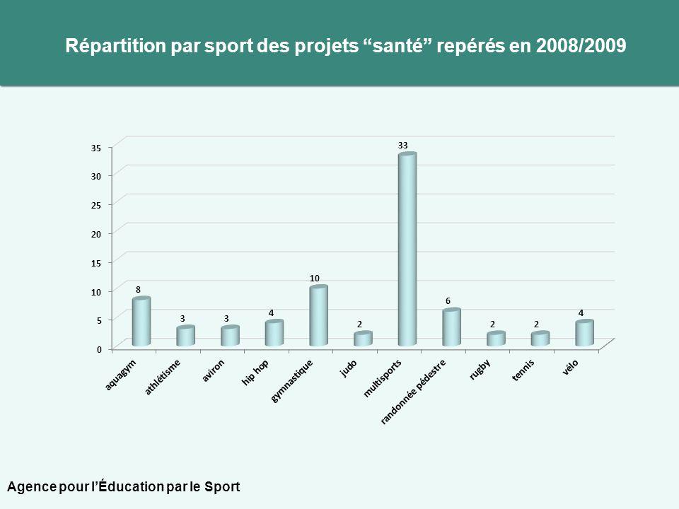 Répartition par sport des projets santé repérés en 2008/2009