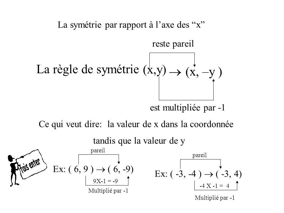 La règle de symétrie (x,y)  (x, –y )