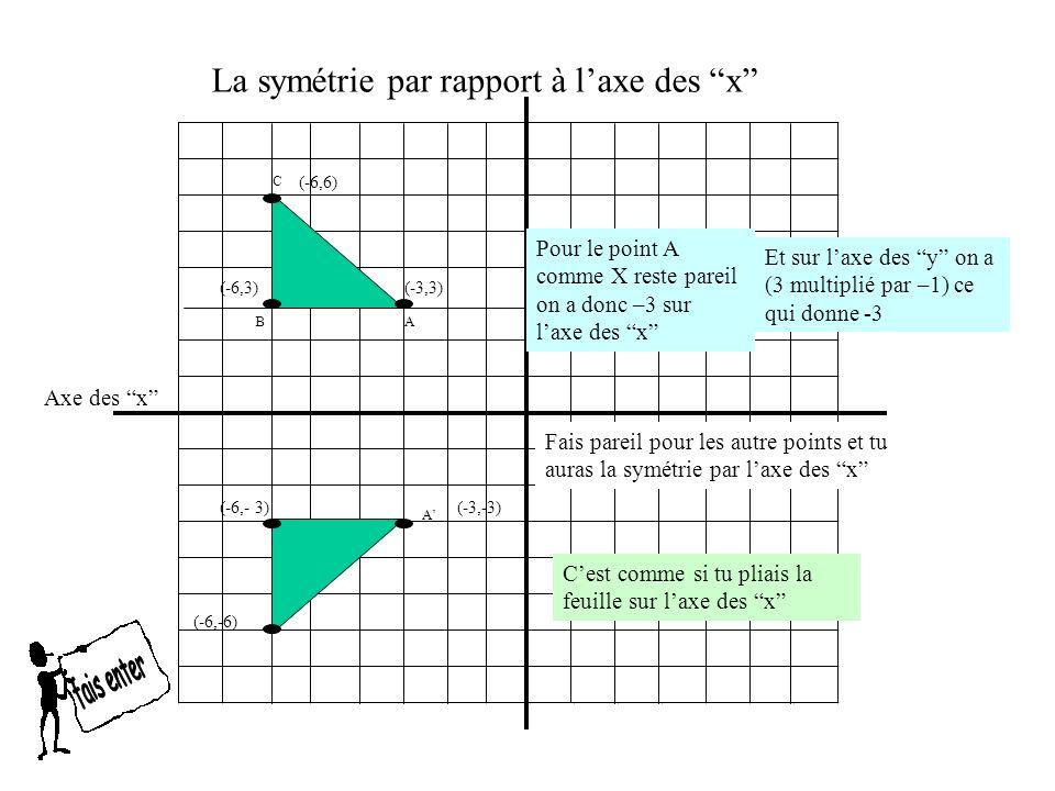 La symétrie par rapport à l'axe des x