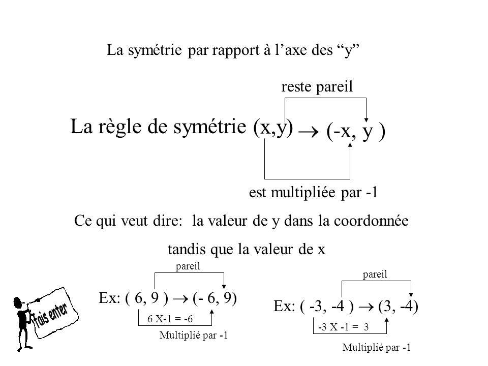 La règle de symétrie (x,y)  (-x, y )