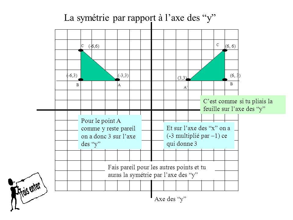 La symétrie par rapport à l'axe des y