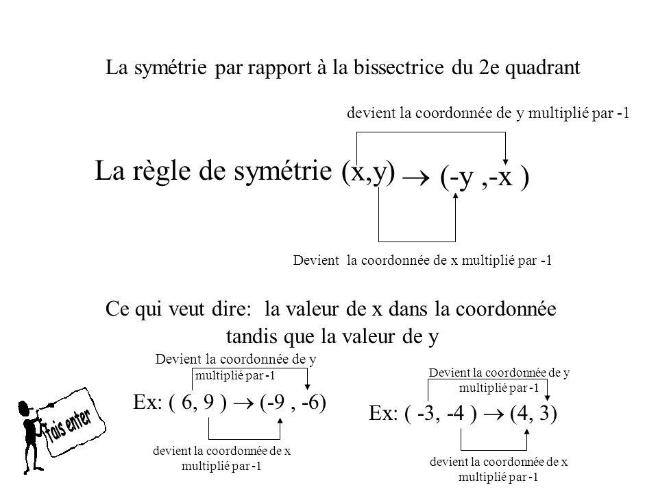 La règle de symétrie (x,y)  (-y ,-x )