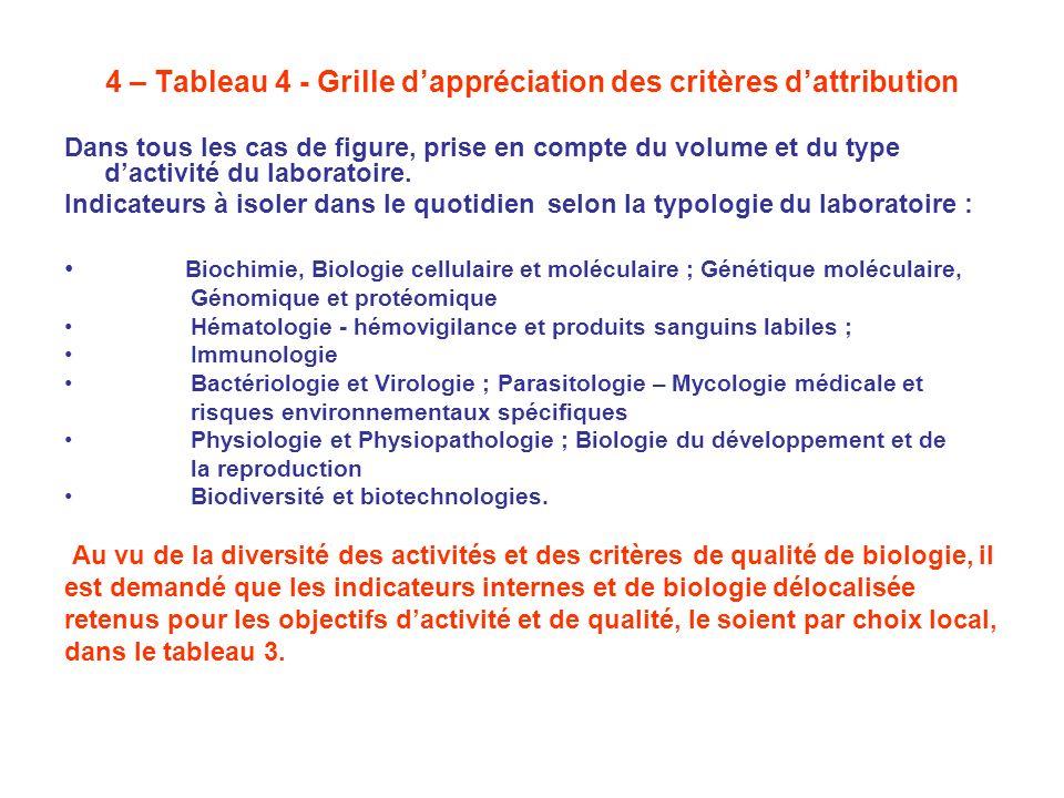 4 – Tableau 4 - Grille d'appréciation des critères d'attribution