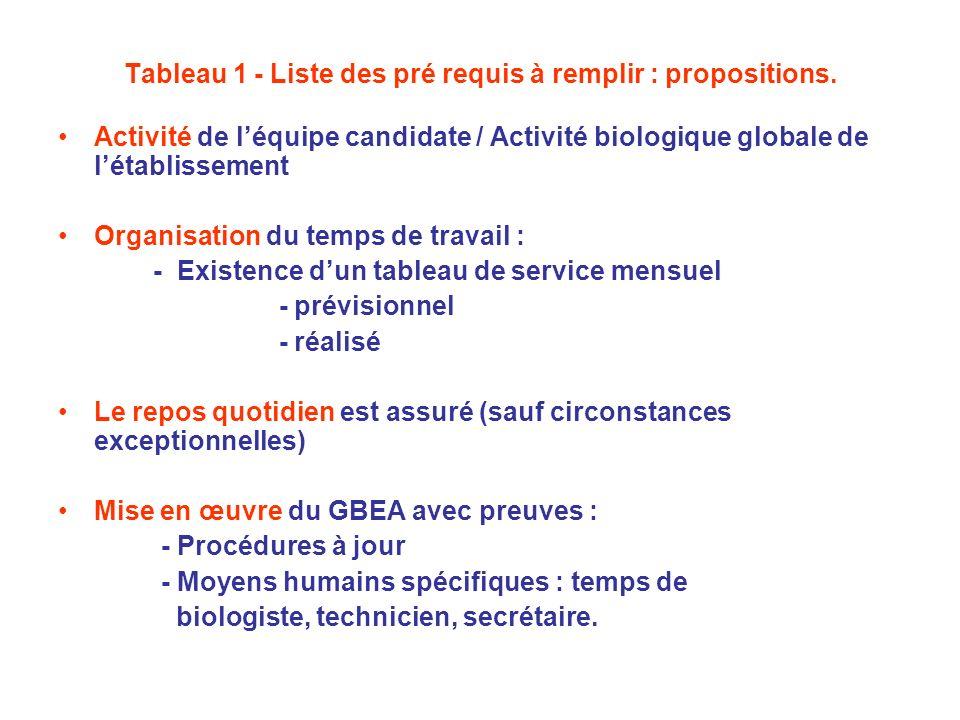 Tableau 1 - Liste des pré requis à remplir : propositions.