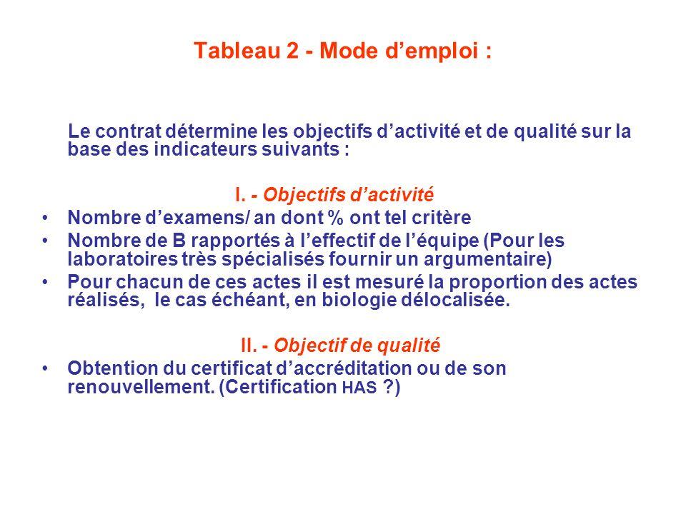 Tableau 2 - Mode d'emploi :