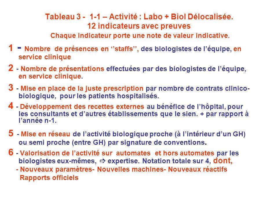 Tableau 3 - 1-1 – Activité : Labo + Biol Délocalisée