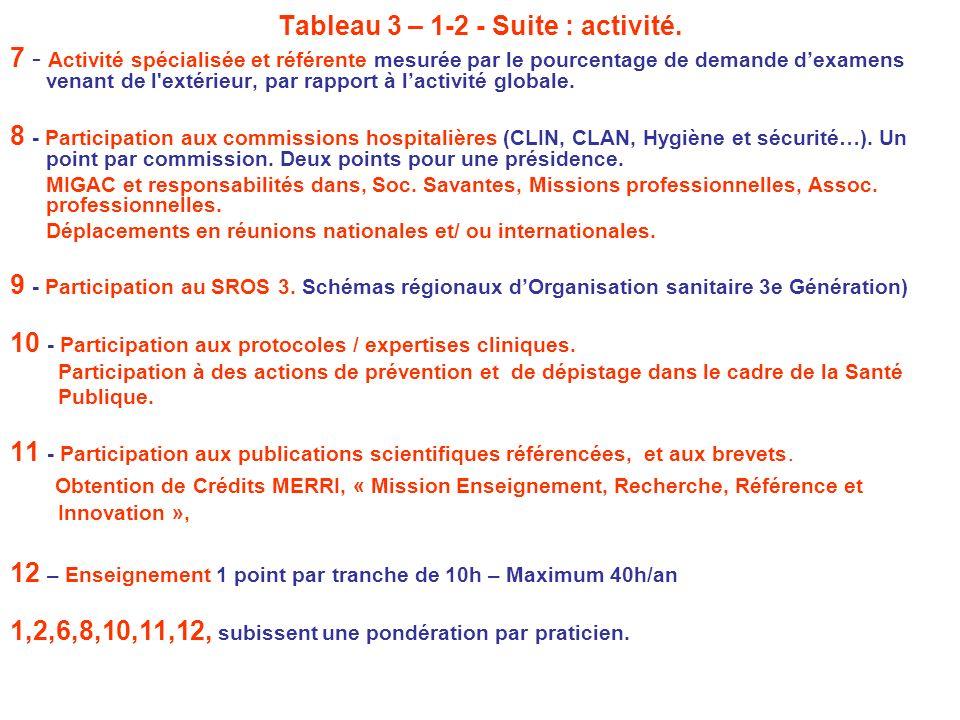 Tableau 3 – 1-2 - Suite : activité.