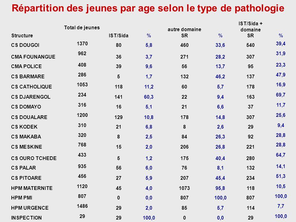 Répartition des jeunes par age selon le type de pathologie