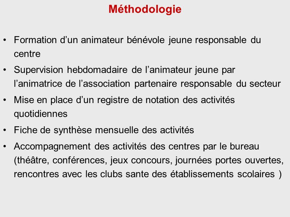 Méthodologie Formation d'un animateur bénévole jeune responsable du centre.