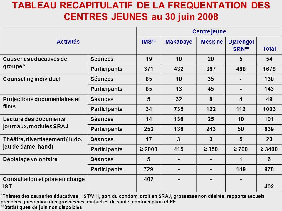 TABLEAU RECAPITULATIF DE LA FREQUENTATION DES CENTRES JEUNES au 30 juin 2008