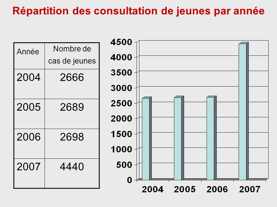 Répartition des consultation de jeunes par année