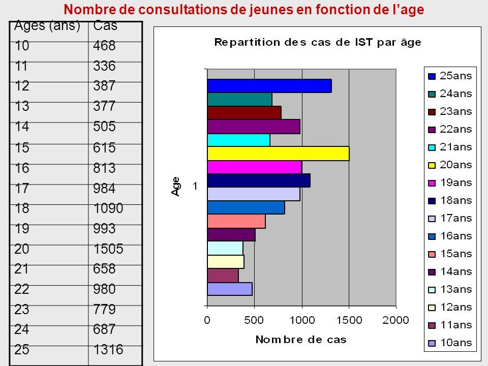 Nombre de consultations de jeunes en fonction de l'age
