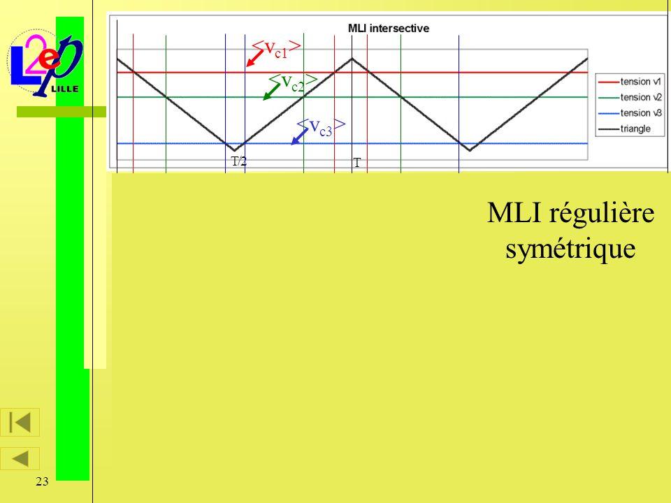Caractérisation vectorielle des modulateurs d 'énergie