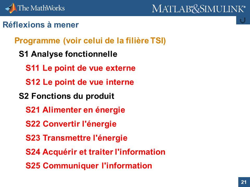 Réflexions à mener Programme (voir celui de la filière TSI) S1 Analyse fonctionnelle. S11 Le point de vue externe.