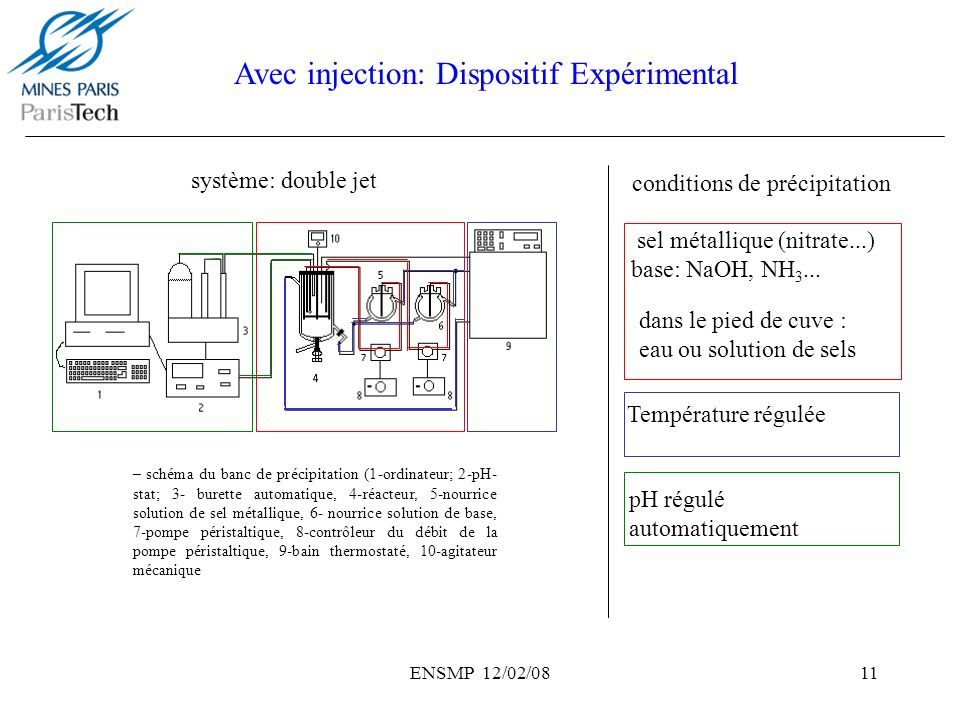 Avec injection: Dispositif Expérimental