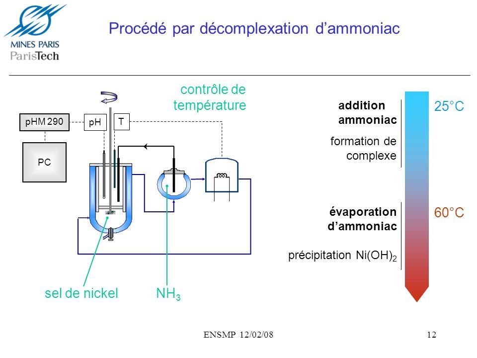 Procédé par décomplexation d'ammoniac